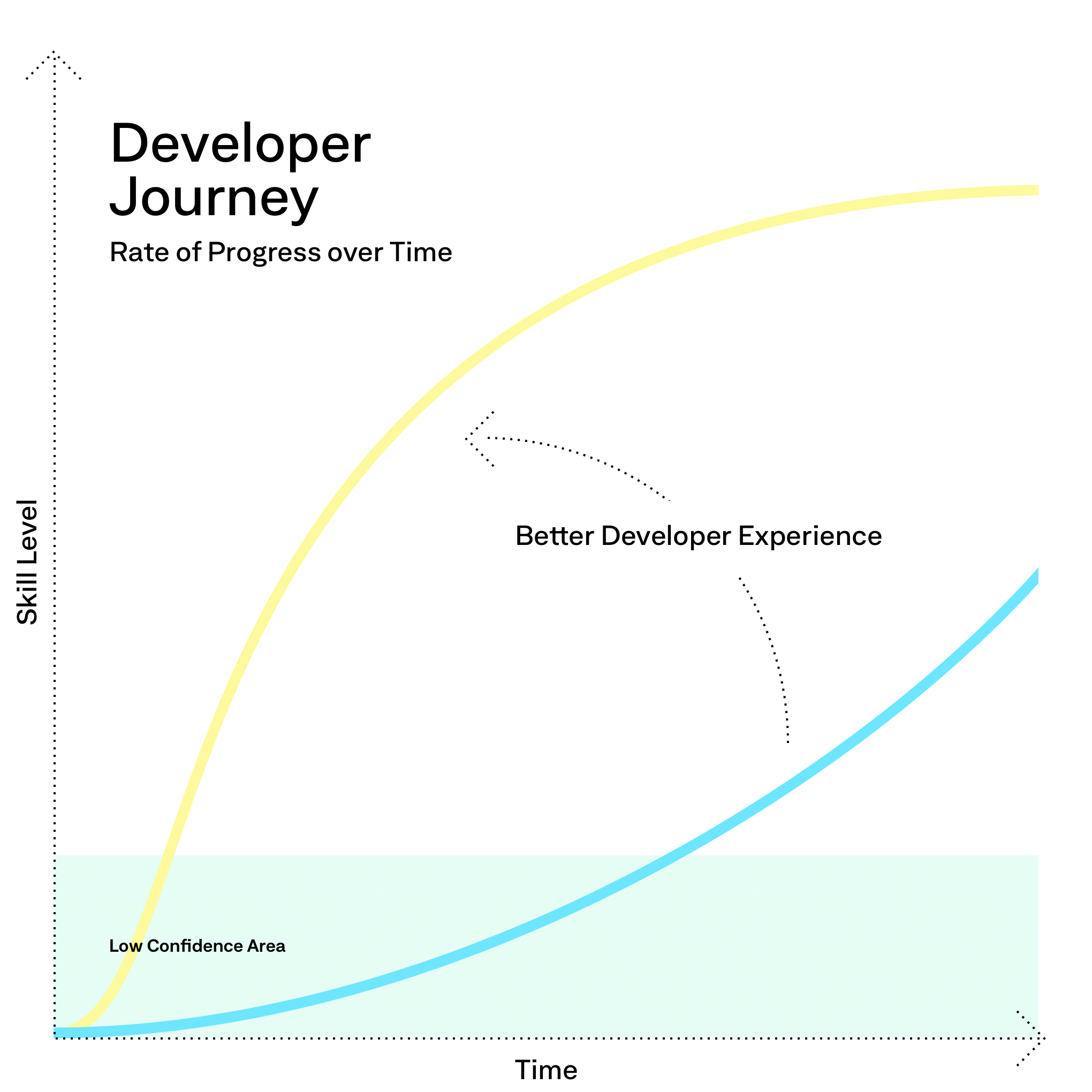 How we work on —  Developer Experience